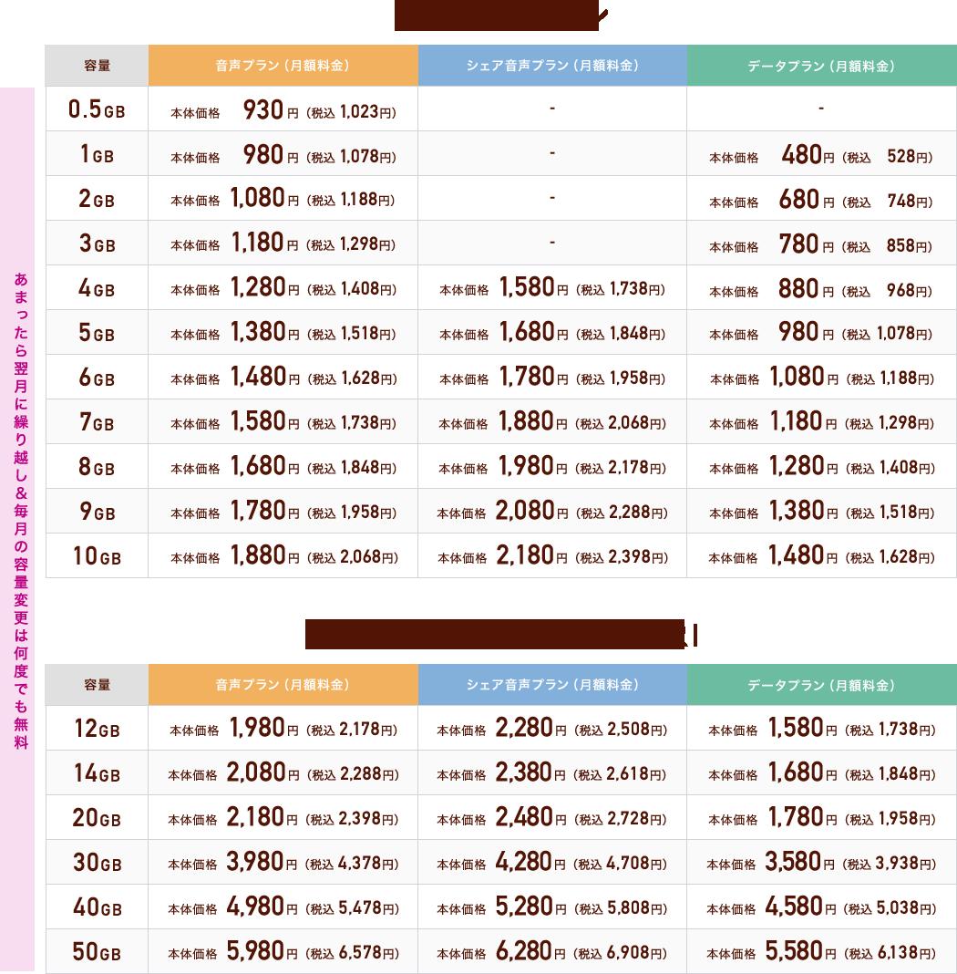 さいてきプラン・さいてきプラン MORIMORI 料金表